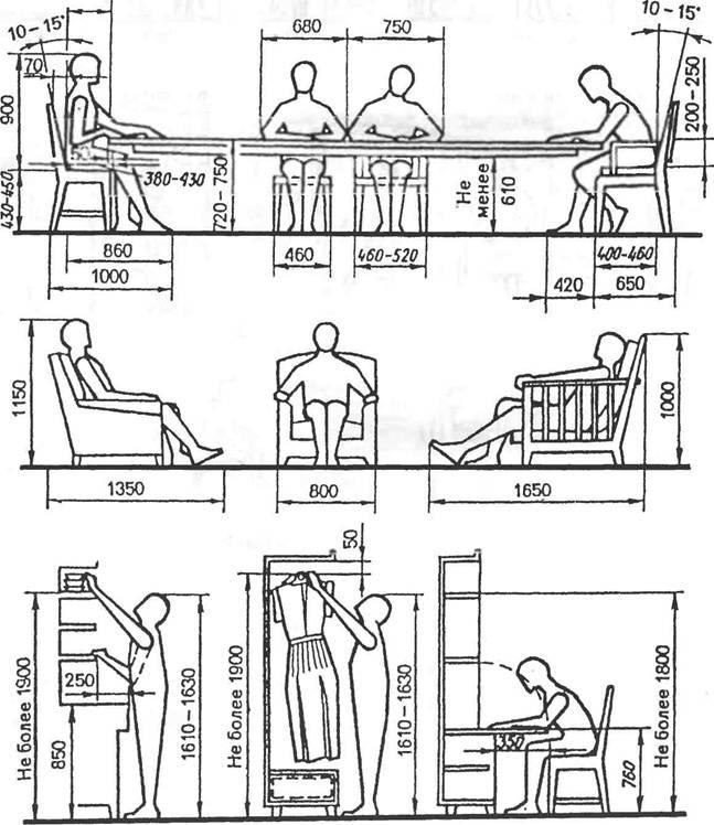 Антропометрические требования
